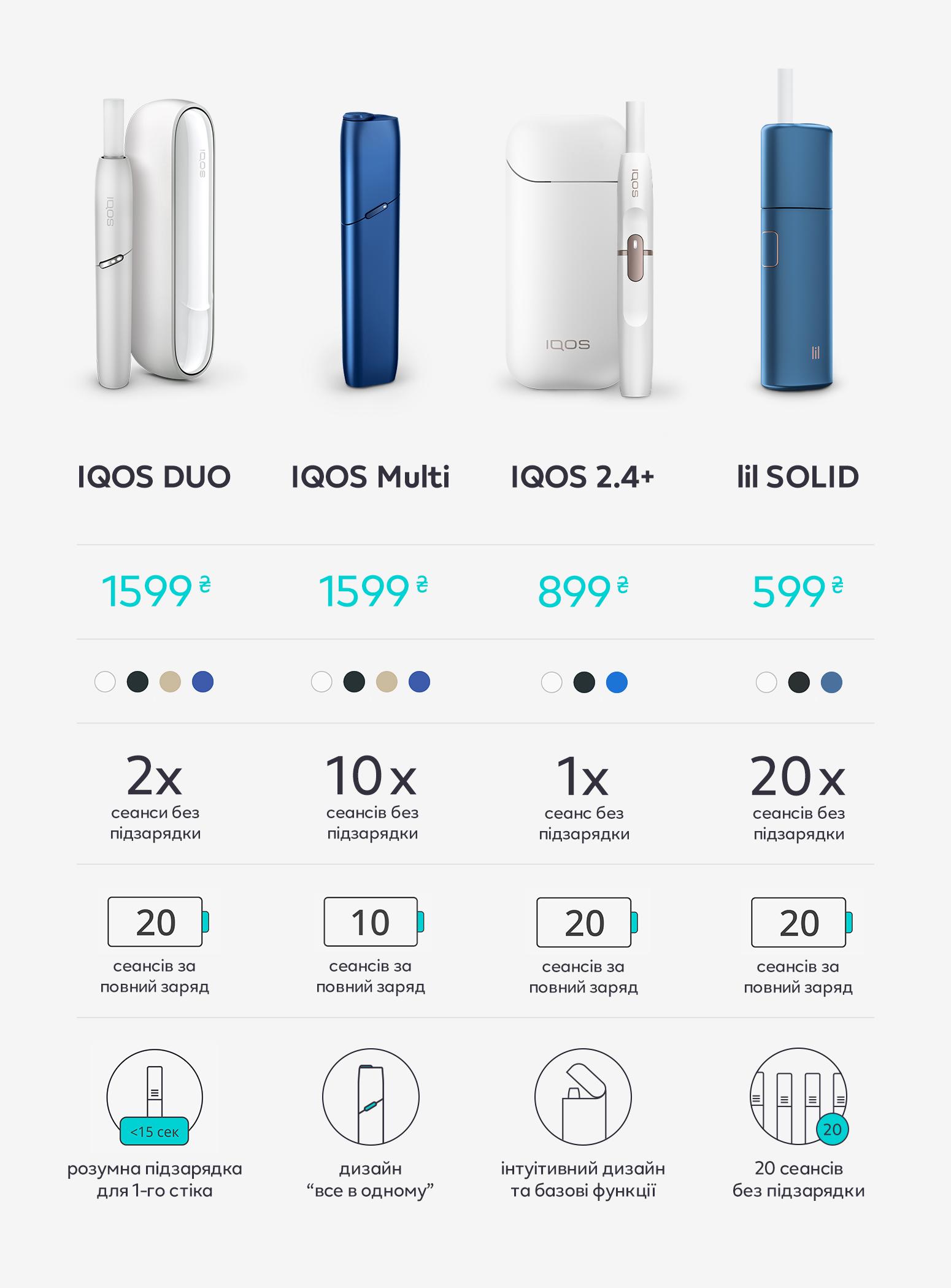 Порівняння моделей IQOS