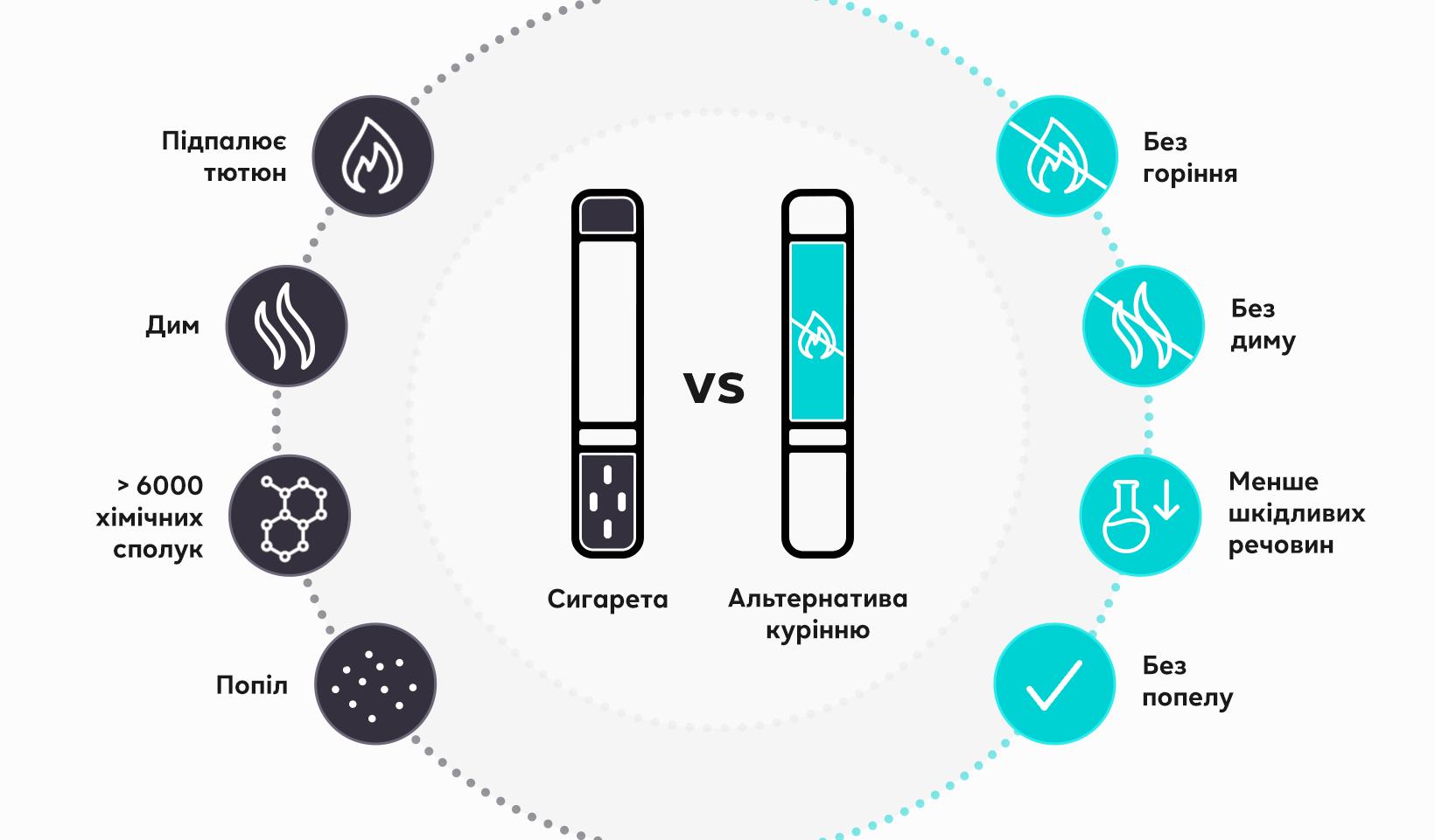 Інфографіка: різниця між сигаретою та IQOS